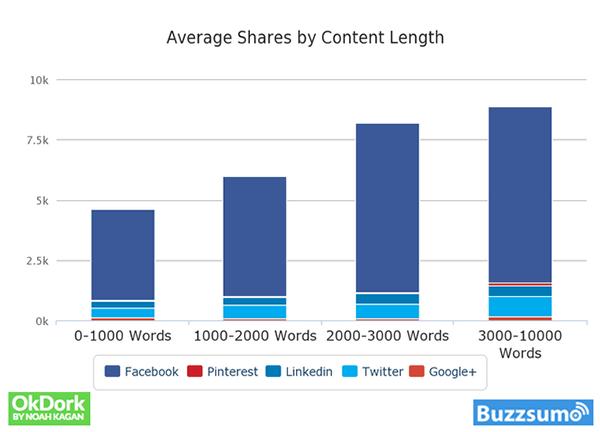 Moyenne des partages en fonction de la longueur des articles