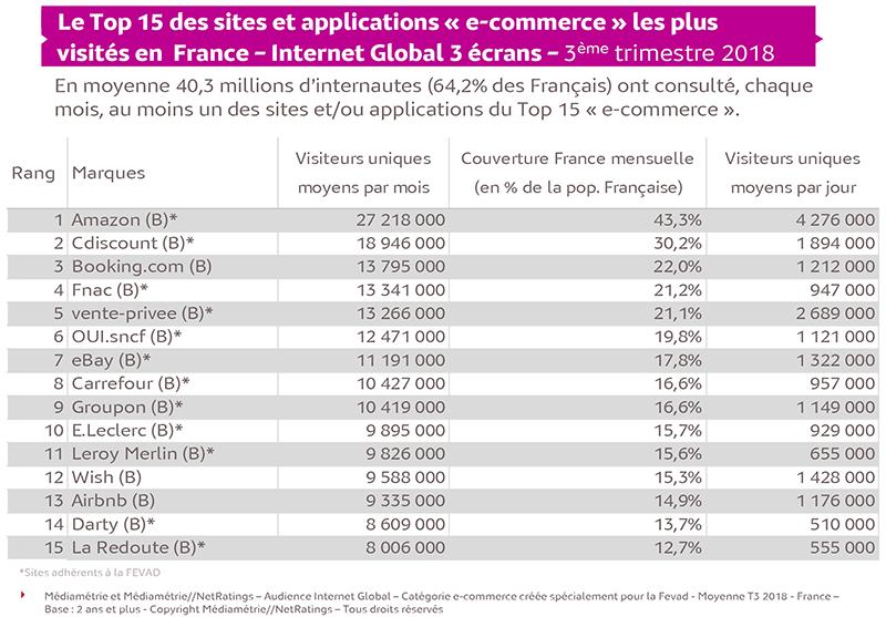 Audience des sites e-commerce au 3ème trimestre 2018 - Relevé Médiamétrie - La marketplace est à l'honneur !