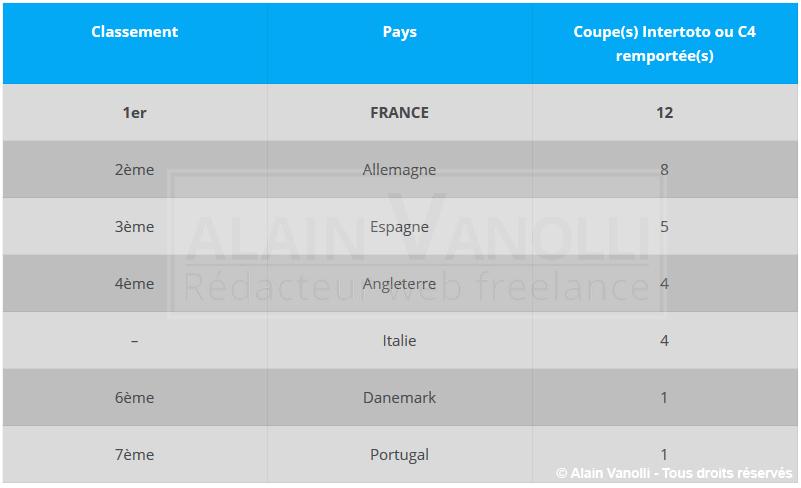 Foot : Classement des pays en Coupe Intertoto (C4)