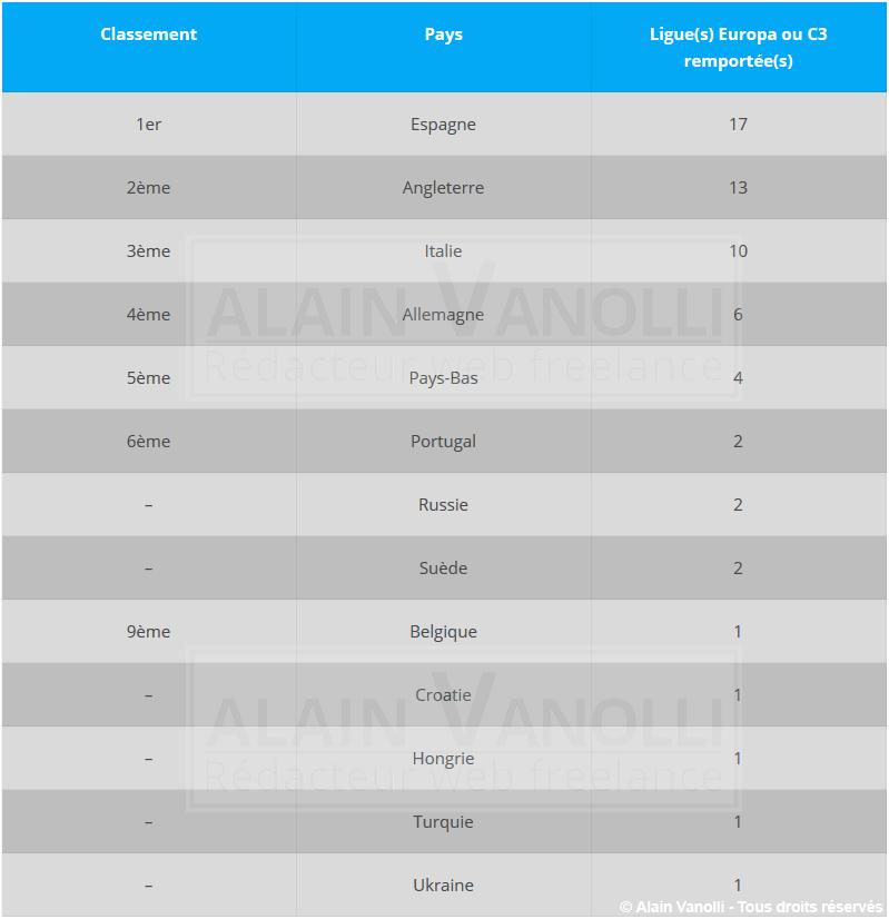 Foot : Classement des pays en Ligue Europa (C3)