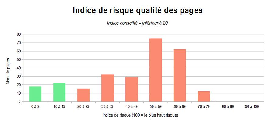 Graphique de la mesure de la qualité de vos pages